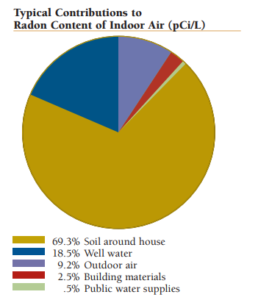 radon content of indoor air for home remodeling